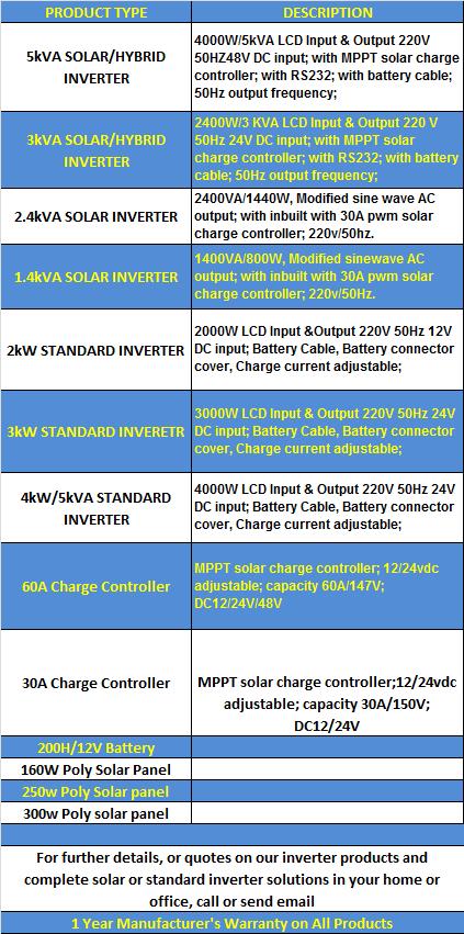 Inverter Products Description